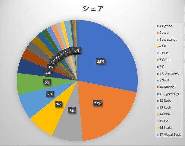PYPL Popular of Programming Language Index
