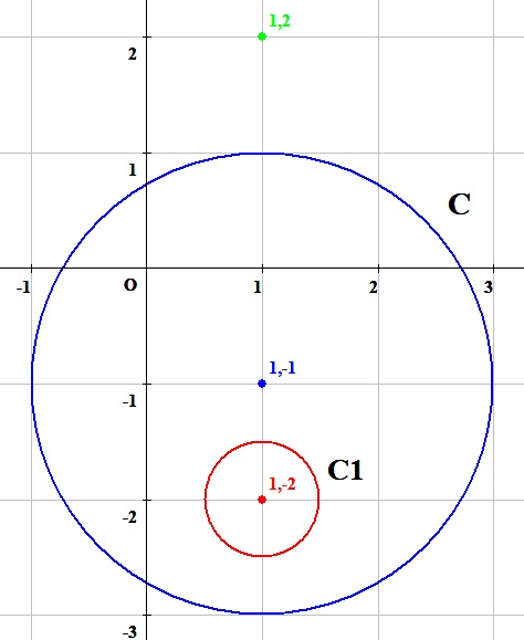 コーシーの積分公式