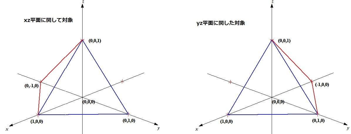 xz平面およびyzに関してに対称な積分領域