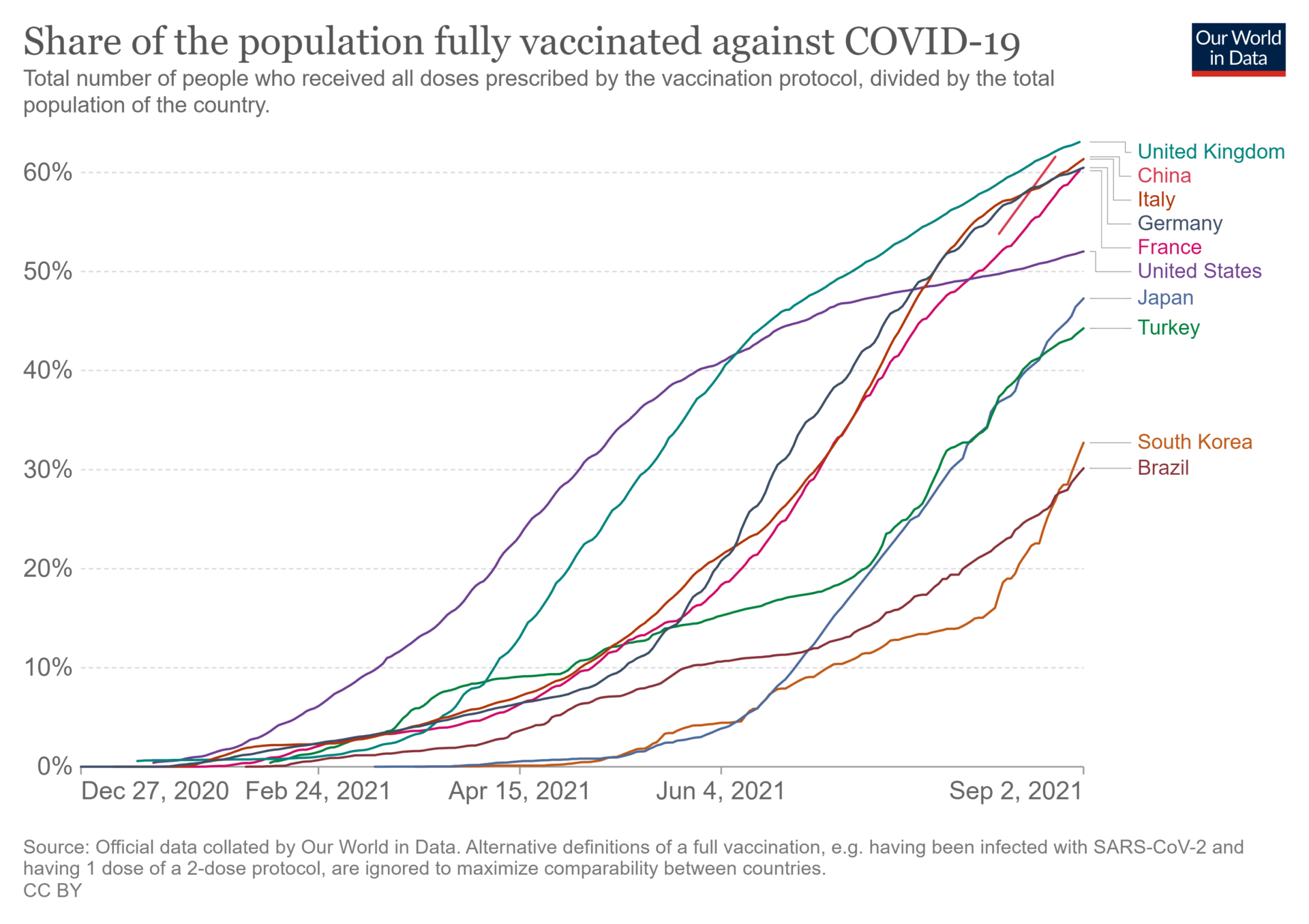 ワクチン接種国別ランキング